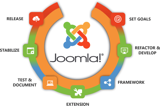 Joomla Development in Karachi-Pakistan